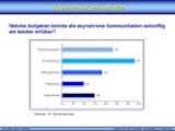 """Ergebnisse der Umfrage """"Asynchrone Kommunikation"""""""