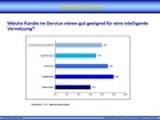 """Ergebnisse der Umfrage """"Vernetzte Services"""""""