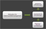 Motivation für Datenqualitätsmanagement