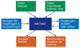 Befragungssoftware zur Zufriedenheits- und Bedürfnisanalyse