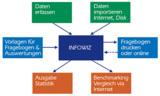 Befragungssoftware InfoWiz® zur Analyse der Mitarbeiterzufriedenheit