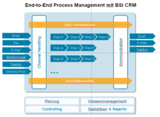 End-to-End Process Management