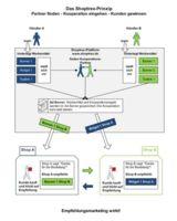Shoptrex Empfehlungsmarketing-Plattform