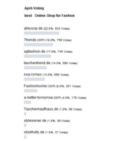 Das April-Voting zum Best Shop for Fashion