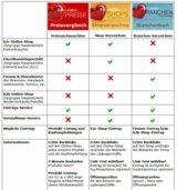 Übersicht SEO-Service für die Portale Wir-Lieben-Preise, -Shops und -Branchen