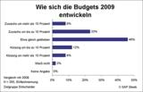 IT-Budgetverantwortliche blicken optimistisch in die Zukunft