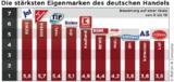 ja!, Gut & Günstig und TiP sind die stärksten Eigenmarken im deutschen Einzelhandel.