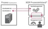 Schaubild IKOR Prozessleitstand