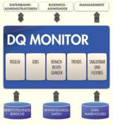 Uniserv - Data Quality Monitor