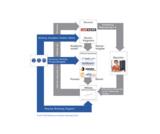 Lexware macht vor, wie Affiliate-Marketing zur Steigerung der Online-Umsätze führen kann.