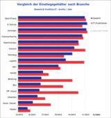 IT-Einstiegsgehälter je Branche im Vergleich zum jeweiligen Branchendurchschnitt