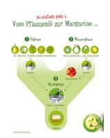 So einfach geht's: Vom Pflanzenöl zur Margarine…!