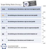 Scope: Immovation AG - Aufstellung mit sehr hoher Qualität