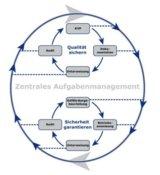 WEB inFACTORY bringt mehr Sicherheit und Qualität in der Produktion. Grafik: Fasihi