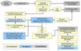 Beispiel für den Ablauf eines Workflows am Beispiel Bildungspartnerschaften.