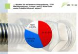 Mehr als 43 Prozent der Teilnehmer setzen bei Einführung von ERP-Lösungen auf externe Unterstützung