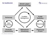 Der Qualitätszirkel von MentalLeis Dienstleistungen