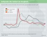 Verglichen mit Spanien und Italien kommen deutsche Babys besonders früh auf die Welt.