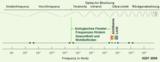 Spektrum elektromagnetischer Strahlung