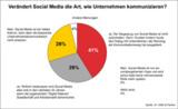 Ergebnisse Expert Call Dr. Haffa & Partner: Verändert Social Media die Unternehmenskommunikation?