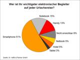 Dr. Haffa & Partner Expert Call 3/2011 - Ergebnis