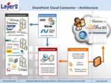 Layer2 bietet verschiedene Lösungen um Ihre externen Daten in SharePoint zu integrieren.