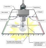 SSEC - Einsatz am Beispiel einer konventionellen Beleuchtung