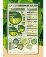 Social Media Online-Reichweiten-Index der Dschungelkandidaten