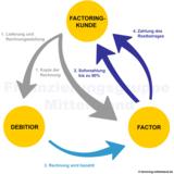 Factoring Beschreibung