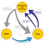 Ablauf von Factoring