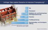 Umfrage: Wann starten Deutsche mit intensiver Finanzplanung?