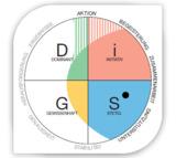 Das neue DiSG- Arbeitsplatzprofil – Voss+Partner