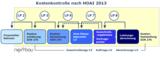 Kostenkontrolle gemäß HOAI 2013