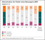 """Altersstruktur der Käufer eines Neuwagens 2009: """"Ausbaufähige Bilanz für das junge Neuwagengeschäft"""""""