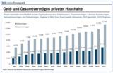 Nach einem leichten Knick im Jahr wächst das Geld- und Sachvermögen der Deutschen wieder.