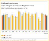 Sonderangebote stehen bei den europäischen Verbrauchern hoch im Kurs.