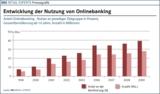 Entwicklung der Nutzung von Onlinebanking