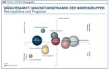 Wäschemarkt: Wachstumsdynamik der Warengruppen
