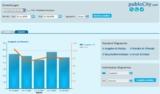 publoCity stellt ein umfangreiches Reporting bereit, das online eingesehen werden kann.