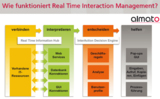 Real Time Interaction Management by almato