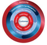 Auf Basis von Kundenprojekten entwickelt: Ricoh stellt seine Managed Document Services 2.0 vor.