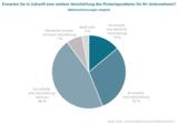 90 % der Unternehmen rechnen damit, dass die Belastungen durch Piraterie weiter zunehmen werden.