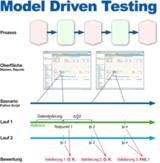 Ablauf des automatischen Testmanagementsystems in Compex Commerce