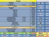 Der Preissplit zur Kostenanalyse/Kalkulation