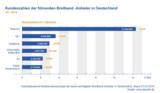 Kundenzahlen der führenden Breitband-Anbieter in Deutschland Q1 2014