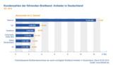 Kundenzahlen der führenden Breitband-Anbieter in Deutschland Q2 2014
