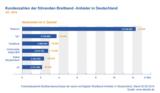 Kundenzahlen der führenden Breitband-Anbieter in Deutschland Q3 2014