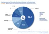 Marktanteile der Breitband-Anbieter in Deutschland Q4 2014