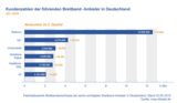 Marktanteile der Breitband-Anbieter in Deutschland Q3 2015