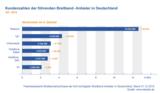 Marktanteile der Breitband-Anbieter in Deutschland Q4 2015